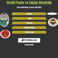 Strahil Popov vs Cagtay Kurukalip h2h player stats