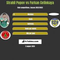 Strahil Popov vs Furkan Cetinkaya h2h player stats