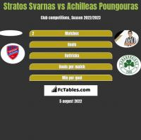 Stratos Svarnas vs Achilleas Poungouras h2h player stats