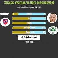 Stratos Svarnas vs Bart Schenkeveld h2h player stats