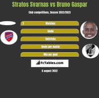 Stratos Svarnas vs Bruno Gaspar h2h player stats