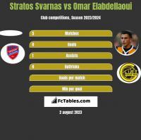 Stratos Svarnas vs Omar Elabdellaoui h2h player stats