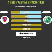 Stratos Svarnas vs Victor Ruiz h2h player stats