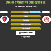Stratos Svarnas vs Ousseynou Ba h2h player stats