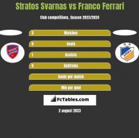 Stratos Svarnas vs Franco Ferrari h2h player stats