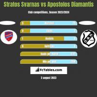 Stratos Svarnas vs Apostolos Diamantis h2h player stats