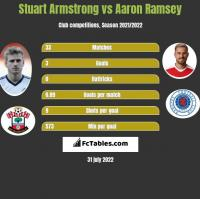 Stuart Armstrong vs Aaron Ramsey h2h player stats