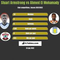 Stuart Armstrong vs Ahmed El Mohamady h2h player stats