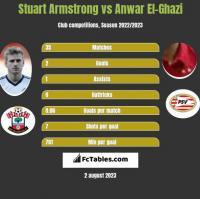 Stuart Armstrong vs Anwar El-Ghazi h2h player stats