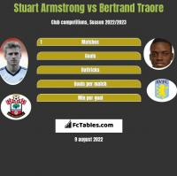 Stuart Armstrong vs Bertrand Traore h2h player stats