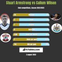 Stuart Armstrong vs Callum Wilson h2h player stats