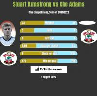 Stuart Armstrong vs Che Adams h2h player stats