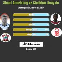 Stuart Armstrong vs Cheikhou Kouyate h2h player stats