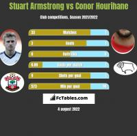 Stuart Armstrong vs Conor Hourihane h2h player stats