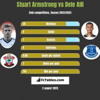 Stuart Armstrong vs Dele Alli h2h player stats
