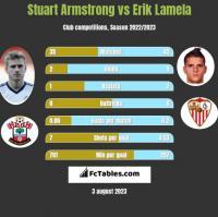 Stuart Armstrong vs Erik Lamela h2h player stats