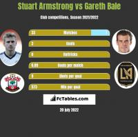 Stuart Armstrong vs Gareth Bale h2h player stats
