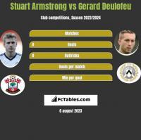 Stuart Armstrong vs Gerard Deulofeu h2h player stats