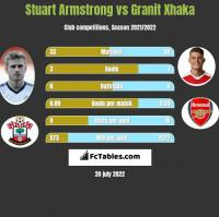 Stuart Armstrong vs Granit Xhaka h2h player stats