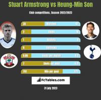 Stuart Armstrong vs Heung-Min Son h2h player stats