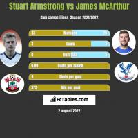 Stuart Armstrong vs James McArthur h2h player stats