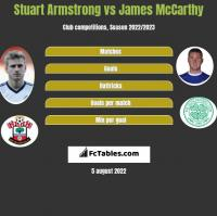 Stuart Armstrong vs James McCarthy h2h player stats