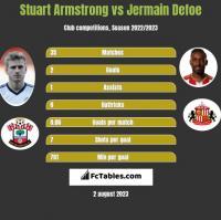 Stuart Armstrong vs Jermain Defoe h2h player stats