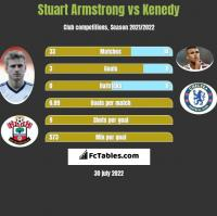 Stuart Armstrong vs Kenedy h2h player stats