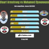 Stuart Armstrong vs Mohamed Elyounoussi h2h player stats