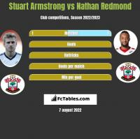 Stuart Armstrong vs Nathan Redmond h2h player stats
