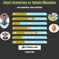 Stuart Armstrong vs Takumi Minamino h2h player stats