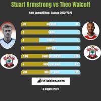 Stuart Armstrong vs Theo Walcott h2h player stats