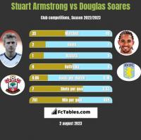 Stuart Armstrong vs Douglas Soares h2h player stats