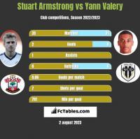 Stuart Armstrong vs Yann Valery h2h player stats