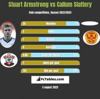 Stuart Armstrong vs Callum Slattery h2h player stats
