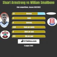 Stuart Armstrong vs William Smallbone h2h player stats