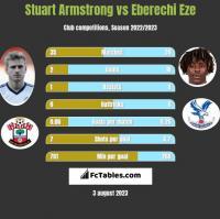 Stuart Armstrong vs Eberechi Eze h2h player stats