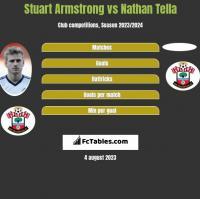 Stuart Armstrong vs Nathan Tella h2h player stats