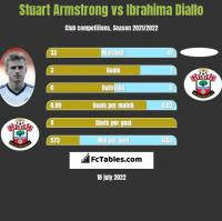Stuart Armstrong vs Ibrahima Diallo h2h player stats
