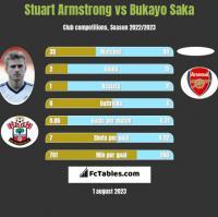 Stuart Armstrong vs Bukayo Saka h2h player stats