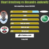 Stuart Armstrong vs Alexandre Jankewitz h2h player stats
