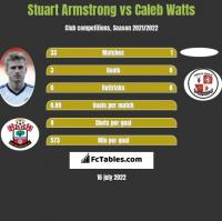 Stuart Armstrong vs Caleb Watts h2h player stats