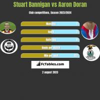 Stuart Bannigan vs Aaron Doran h2h player stats