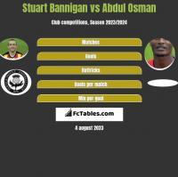 Stuart Bannigan vs Abdul Osman h2h player stats