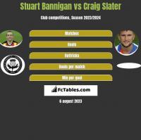 Stuart Bannigan vs Craig Slater h2h player stats