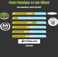 Stuart Bannigan vs Iain Wilson h2h player stats
