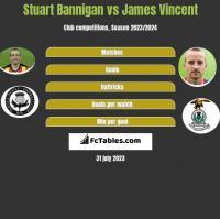 Stuart Bannigan vs James Vincent h2h player stats
