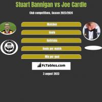 Stuart Bannigan vs Joe Cardle h2h player stats