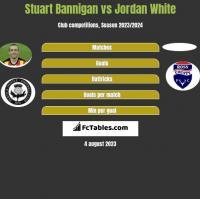 Stuart Bannigan vs Jordan White h2h player stats