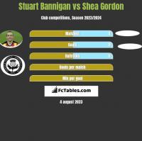 Stuart Bannigan vs Shea Gordon h2h player stats
